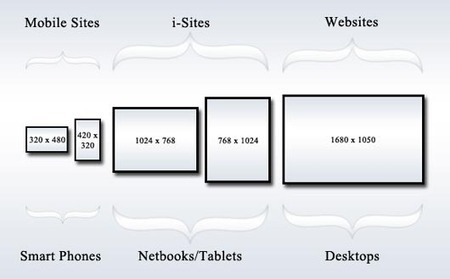 Responsive Web Design Tips   Multy Shades   Learning Web Design   Scoop.it