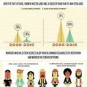Infographic: The Value of a STEM Education   Nuts and Bolts of School Management   Scoop.it