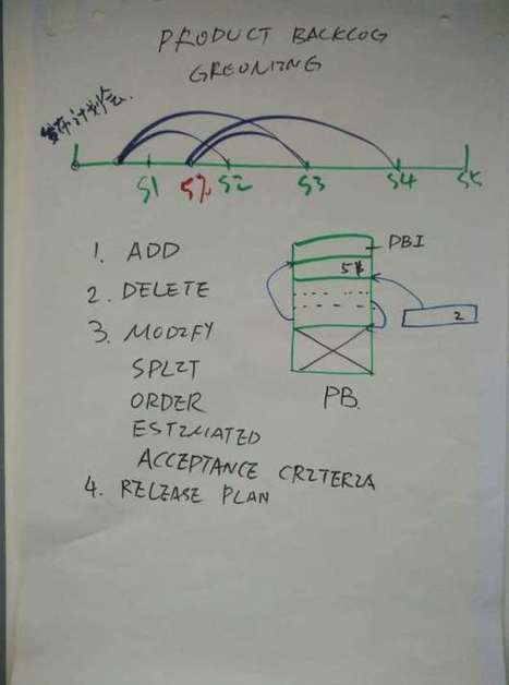 Product Planning Meeting Tips | Yodiz - Agile Project Management Tool | Scoop.it