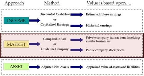 Évaluation d'entreprises et comparables de marché | Le CFO masqué | Modélisation financière | Scoop.it