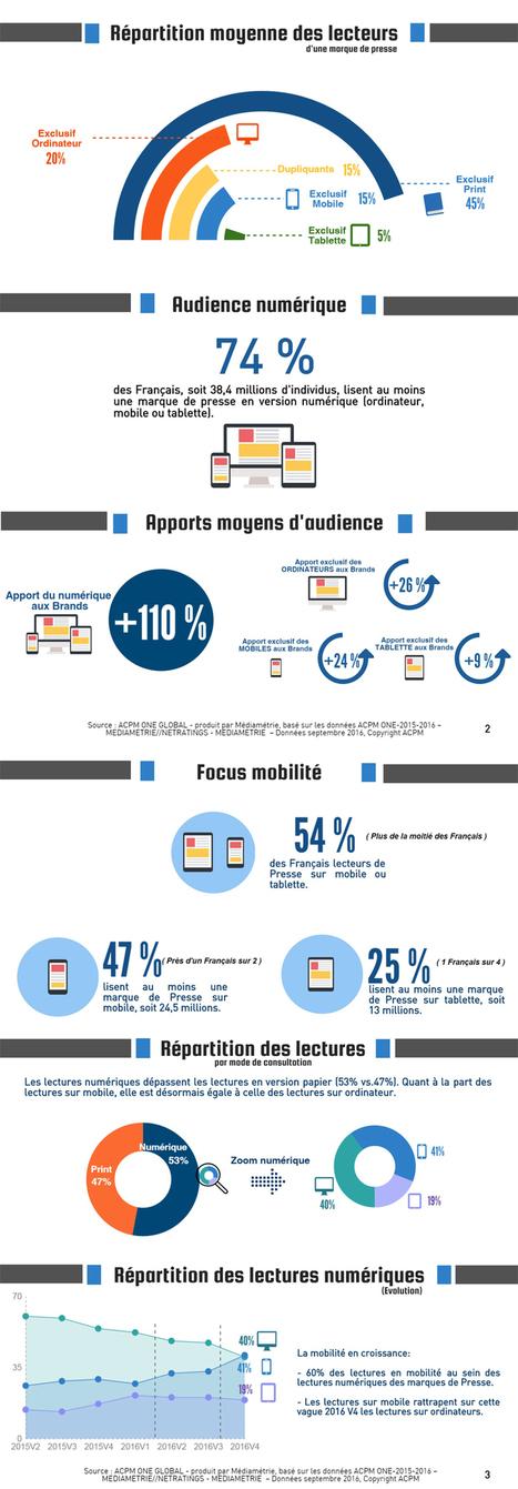 Infographie audience des marques de presse : les lectures numériques deviennent majoritaires. Les lectures mobiles dépassent celles du fixe | Offremedia | Big Media (En & Fr) | Scoop.it