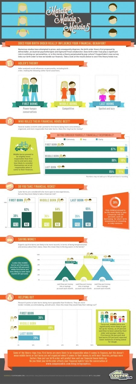 Infographic on birth order and finances | Sharing Is Caring | Scoop.it