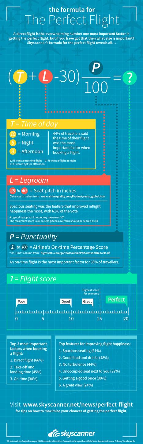 The formula for the perfect flight | ALBERTO CORRERA - QUADRI E DIRIGENTI TURISMO IN ITALIA | Scoop.it