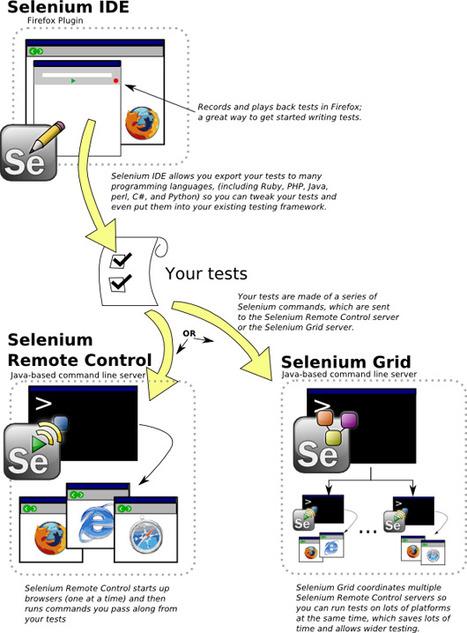 Selenium : guide pratique pour réaliser des tests fonctionnels › Le lab › Breek | La crème du Scrum ! | Scoop.it