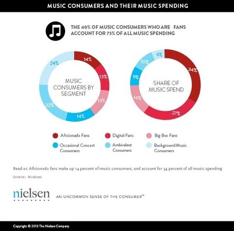 Turn it Up: Music Fans Could Spend Up To $2.6B More Annually   Musical Industry   Scoop.it