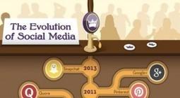 Les médias sociaux : en quelle année sont-ils apparus ? | médias sociaux, e-reputation et web 2 | Scoop.it