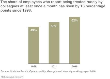 The hidden toll of workplace incivility | Organisation Development | Scoop.it