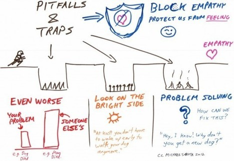 How to Express Empathy – Avoid the Traps!   Agile Zone   Agile is eating the world   Scoop.it