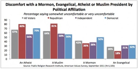 Would You Be Comfortable with an Atheist President? 2011 Survey Says… | Friendly Atheist | Modern Atheism | Scoop.it
