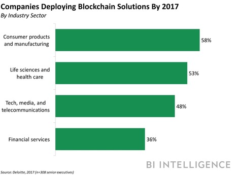 Pharma trends and uses of mobile apps and digital marketing scoop viant partner with gsk for blockchain in pharmaceuticals hcsmeufr esante digitalhealth fandeluxe Choice Image