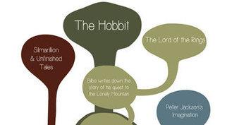 The Tolkien Nerd's Guide to The Hobbit | 'The Hobbit' Film | Scoop.it