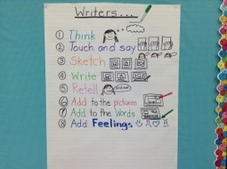 Is Our Writing Improving?   Resource - Full   6-Traits Writing   Scoop.it