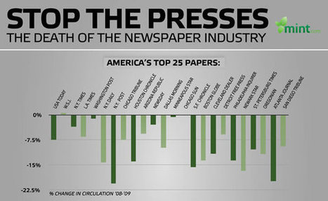 Websites don't kill newspapers, people kill newspapers. | Flashissue | Scoop.it