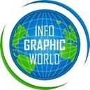 Infographic World | Infographic Tools | Scoop.it