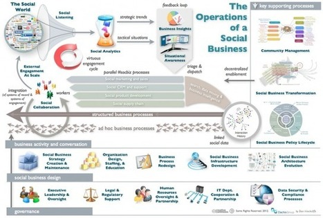 The Operations of a Social Business | BloomDesk | Scoop.it