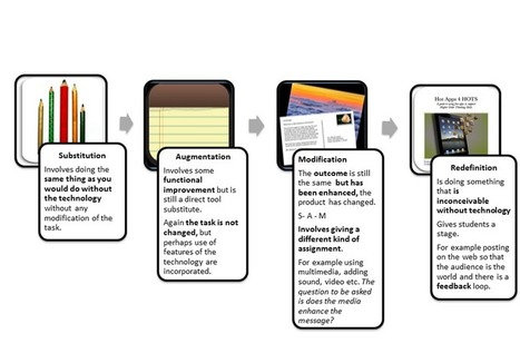 EdofICTJSSALC - SAMR Examples | Education, iPads, | Scoop.it