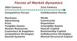 Leveraging 21st Century Assets | Beyond Marketing | Scoop.it
