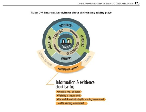 Documenting Learning Journeys | Spaces for Innovation | Scoop.it