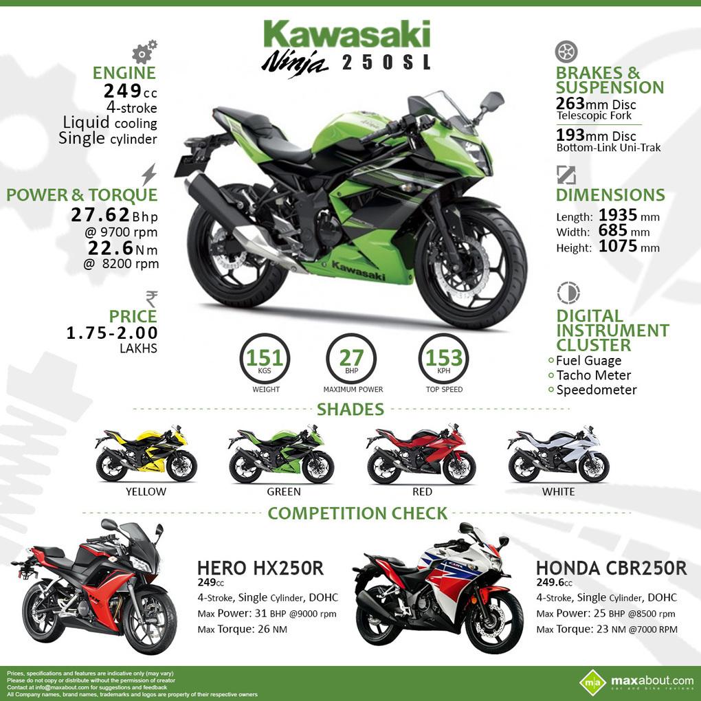Kawasaki Ninja Sl Colors