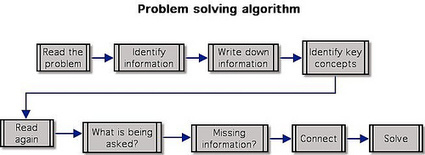 - 7 Ways to make IT real: #3 Solve real problems | Innovation Leadership Play | Scoop.it