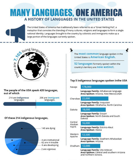 A history of languages in the USA