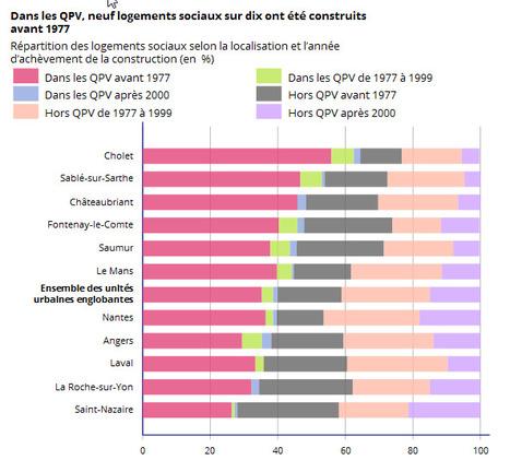 Insee > Des logements sociaux plus anciens dans les quartiers de la politique de la ville   Observer les Pays de la Loire   Scoop.it