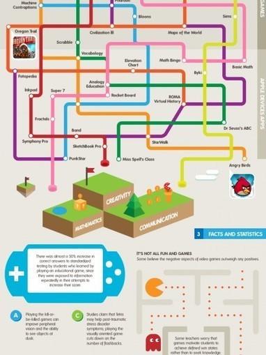 How Video Games Are Changing Education | Visual.ly | Jogos educativos digitais e Gamificação | Scoop.it