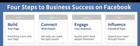 Let Facebook teach you how to optimize your page | Médias sociaux en général | Scoop.it
