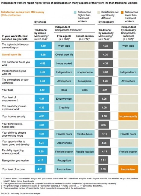 Les travailleurs indépendants heureux sont ceux qui ont choisi de l?être | Socialter, le magazine de l'économie nouvelle génération | Travailleurs freelance | Scoop.it
