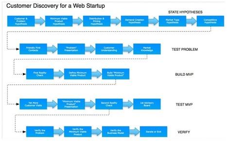 Customer Development Checklist for My Web Startup – Part 1   CustDev: Customer Development, Startups, Metrics, Business Models   Scoop.it