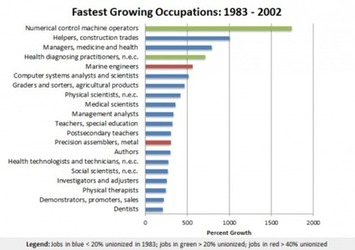 Fastest Growing and Declining Occupations, 1983-2002 » Sociological Images | Cultural History | Scoop.it
