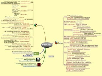INFORMATION SECURITY RELATED MIND MAPS | H4x0r5 Playground | Scoop.it