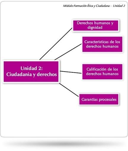 Unidad 2: Ciudadanía y Derechos Humanos | Formación Ética y Ciudadana | Prof. Laura Faruelo - Curador educativo | Scoop.it