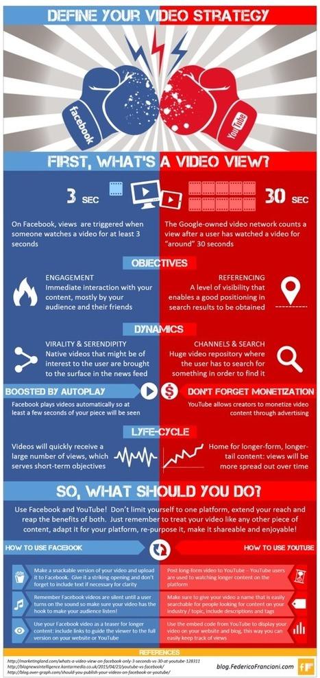 Define your Online Video Strategy: Facebook Vs. YouTube | Digital Media | Scoop.it