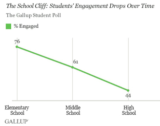 Gallup.com - The Gallup Blog: The School Cliff: Student Engagement Drops With Each School Year | Thinking, Learning, and Laughing | Scoop.it