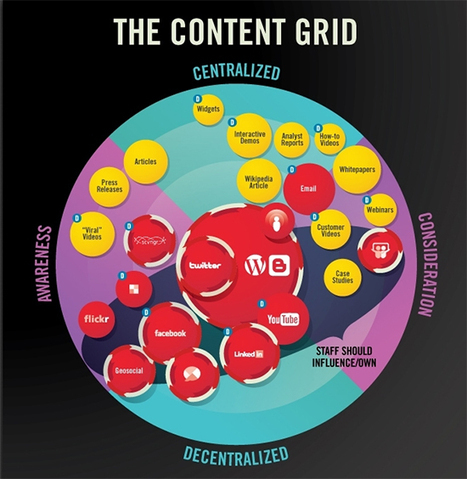 Infographics About Content Marketing - SEO Chat | NEWS SEO | Scoop.it