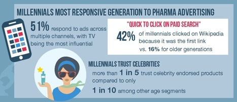 27f1a66ce0cdd Survey  Few Gen-Xers   Baby Boomers Trust  Pharma Paid Celebrity  Endorsements