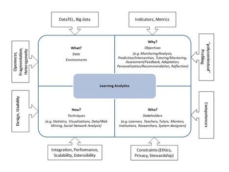 La interdisciplinariedad del Análisis del Aprendizaje [Learning Analytics]: un modelo de referencia | Fernando Santamaría | Las TIC y la Educación | Scoop.it
