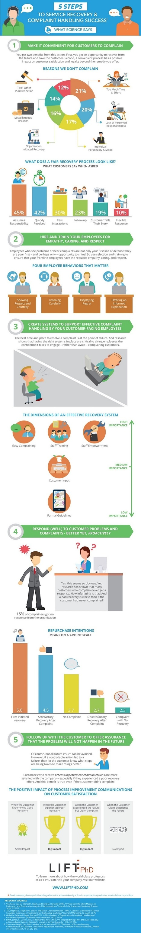 Five Steps to Service Recovery and Complaint-Handling Success [Infographic] | New Customer & Employee Management | Scoop.it