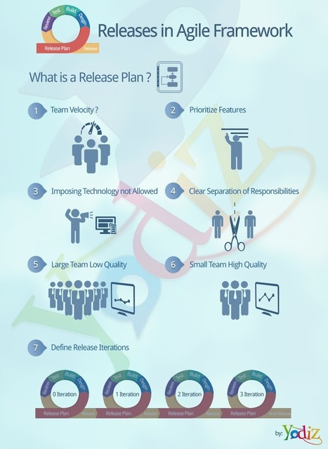 Release Management in Agile - Yodiz Blog   Yodiz - Agile Project Management Tool   Scoop.it