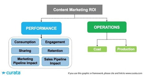Generate More Leads with Data-Driven Content Marketing | Content Marketing and Curation for Small Business | Scoop.it