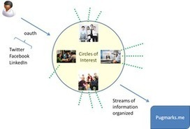 In-Context Content Discovery with Pugmarks.me | image et branding | Scoop.it