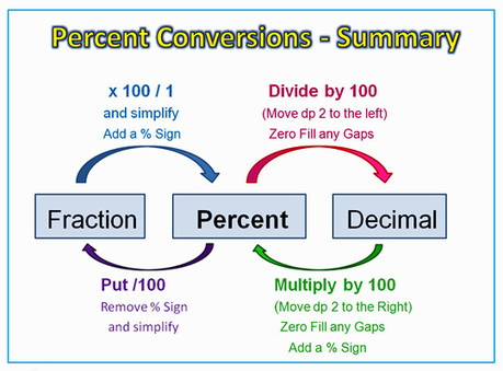 conversion table fractions decimals percentages scoopit