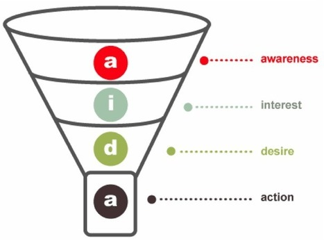 How to Create a Benchmark to Measure Content Marketing ROI | Integrated Brand Communications | Scoop.it