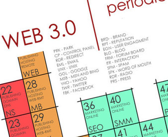 web 2 0 and the implications on