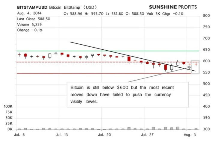 Bitcoin Price Strong Move Possible :: The Market Oracle :: Financial ... | money money money | Scoop.it