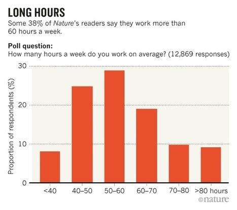 Quantification de mon temps de travail (essai) | Matières Vivantes | C@fé des Sciences | Scoop.it