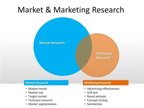 plan marketing mixes for two different segments in consumer markets