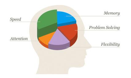 Brain Games & Brain Training - Lumosity | Brain Circus | Scoop.it