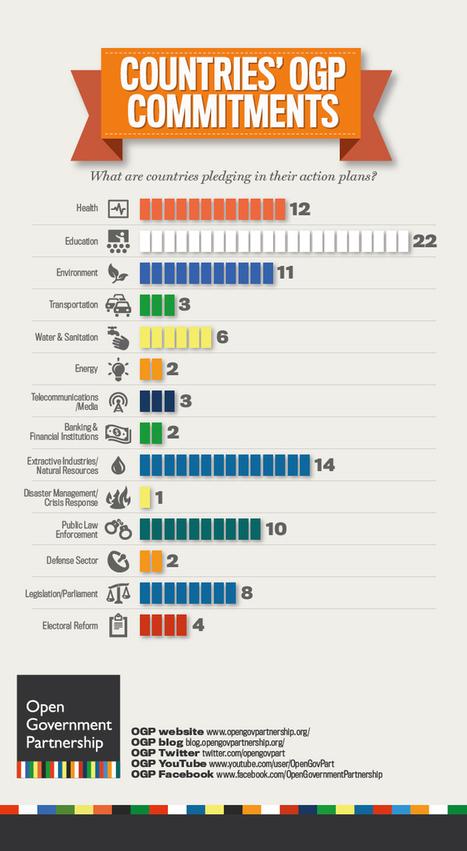 15 Most Read OGP Blog Posts of 2012 | Open Knowledge | Scoop.it